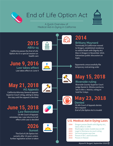 end of life act graphic